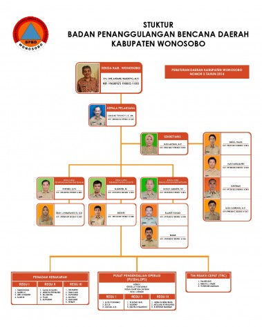 Struktur Organisasi BPBD 2021